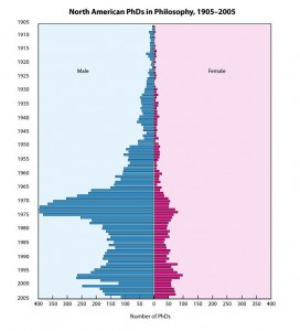 Population chart showing North American PhDs in philosophy between 1905 and 2005.